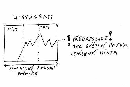 Histogram.