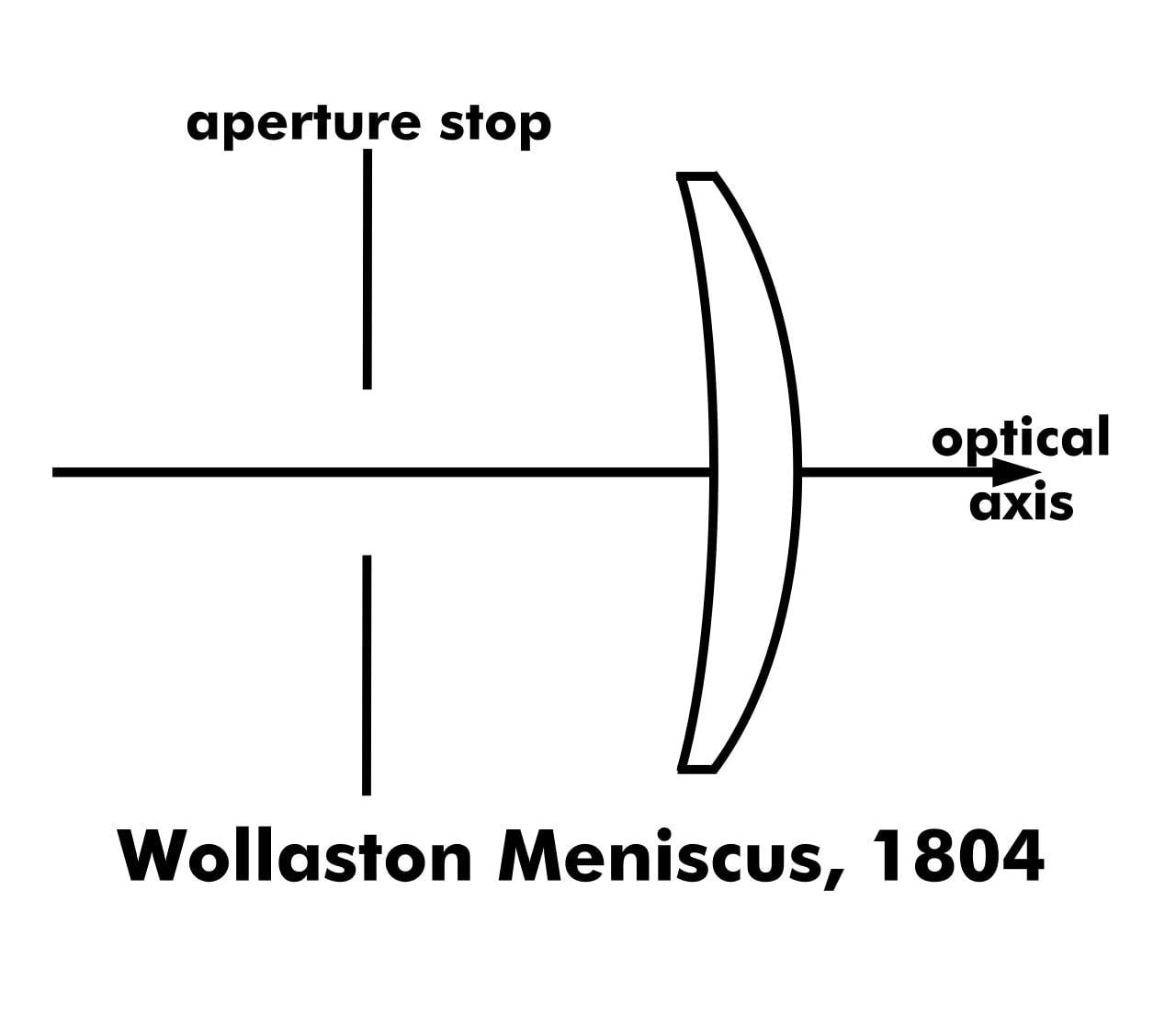 Wollaston Meniscus Lens, 1804.